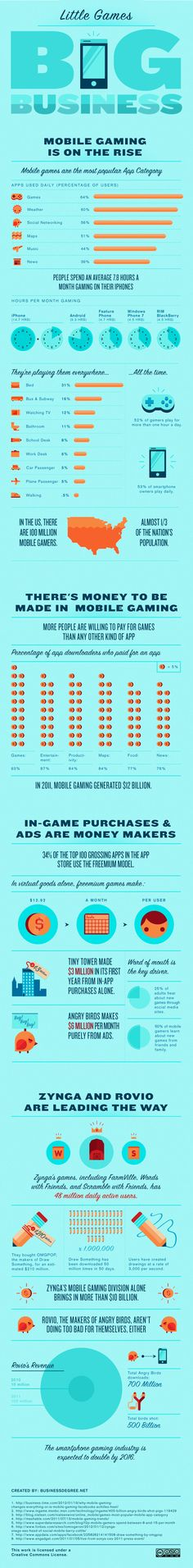 INFOGRAPHIC: Little Games – Big Business, mobile gaming is on the rise!  Our friends from Business Degree created an infographic which takes a closer look at the mobile gaming industry and its booming business.  Thank you Jen Rhee and you team for the valuable info.