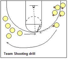 Team Shooting drills - Coach's Clipboard #Basketball Coaching