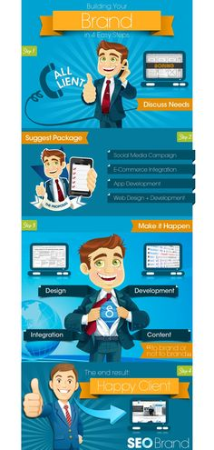 The SEO Brand process, an #infographic