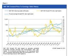 Forward Earnings have their issues, but worth considering