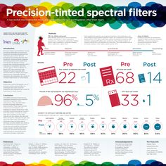 clients infographics ottawa scientific poster - Google Search