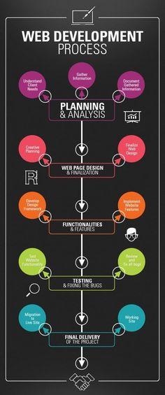 Thought Media is an award-winning website design & web development company. Providing website design Toronto businesses deserve, SEO, logo design, and more! Design Websites, Web Design Trends, Web Design Quotes, Website Design Services, Web Design Tips, Web Design Company, Web Design Inspiration, Page Design, Design Process