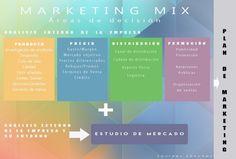 Marketing Mix, el inolvidable