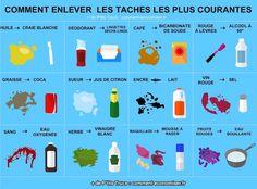 12 Astuces SIMPLES Pour Faire Disparaître les Taches les Plus TENACES.