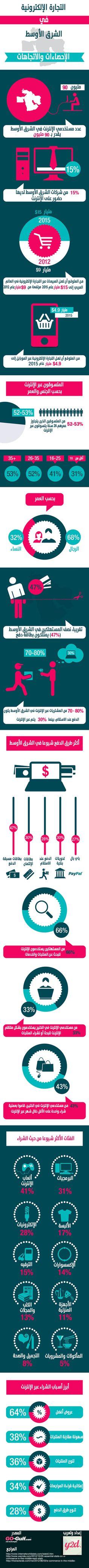 تقريبا نصف المستهلكين في الشرق الأوسط يمتلكون بطاقة دفع