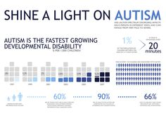 Did you know that #autism is one of the fastest growing developmental disabilities? #autismawareness
