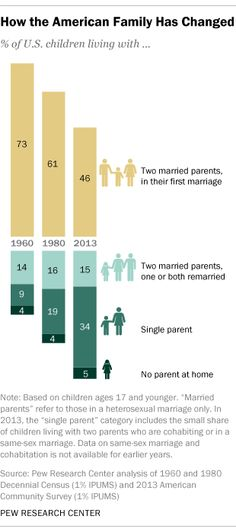 "Less than half of U.S. kids now have a ""traditional"" family"