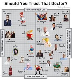 Do You Trust Your Doctor?