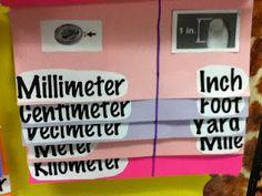 Units of Measurement foldable