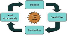 Process confirmation is the glue that ensures standardisation and the continuance of the continuous improvement cycle