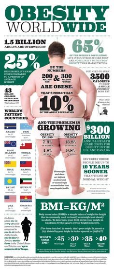 Obesity Worldwide Infographic. Here Is A Bmi (body Mass Index) Calculator So You Can Find Your Personal Bmi.  This Is Also A Great Site For Any Weight Issue:  Www.nhlbi.nih.gov...