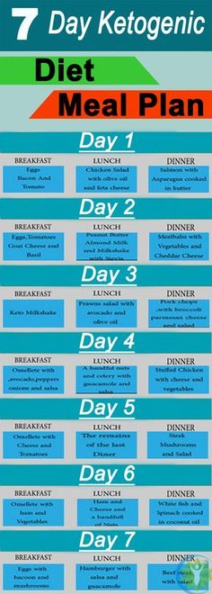 Ketogenic Diet Meal Plan For 7 Days - This infographic shows some ideas for a keto breakfast, lunch, and dinner. All meals are very low in carbs but high in essential vitamins and minerals, and other health-protective nutrients.