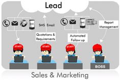 sales and marketing Sales And Marketing, Quotations, Management, Chart, Pictures, Qoutes, Photos, Photo Illustration, Quotes