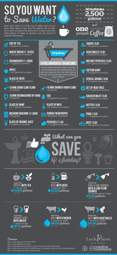 So you want to save water? How much water is in that cup of coffee next to your desk? Well, about a cup, plus the bathtub full of water that it took t