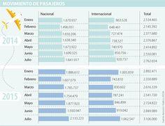 Según reporte de la Aerocivil, el tráfico de viajeros aumentó 11,7% a julio