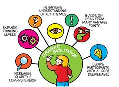 The Benefits of Graphic Facilitation