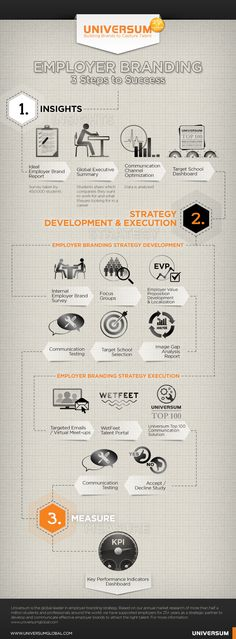 See infograph for a walk through in the employer branding process.