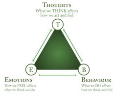 Cognitive Behavioral Therapy Triangle: Thoughts Become Things Mindfulness Exercises, Cognitive Behavioral Therapy, Occupational Therapy, Therapy Activities, Therapy Worksheets, Physical Activities, Thought Process, Cbt, Emotional Intelligence