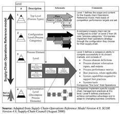 THE SCOR Model - A simple graphic about SCOR process model for CRM systems.