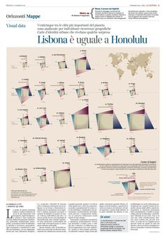 Visualised are 25 among the most important world's metropolis.  Cities are grouped into 5 main temperature zones according to their latitude; and hori