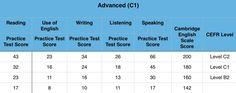 CAE Assessment