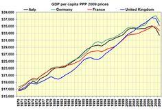 Economy of Italy - Wikipedia