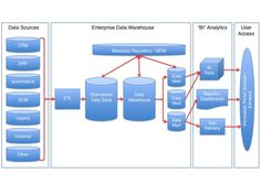 V-Peracto gives best Microstrategy BI online training with in-depth course of microstrategy business intelligence by our experienced online trainers of microstrategy BI training. Application Programming Interface, Learn Programming, Data Science, Computer Science, Software Architecture Design, Intranet Portal, Relational Database Management System, Bi Tools, Data Conversion