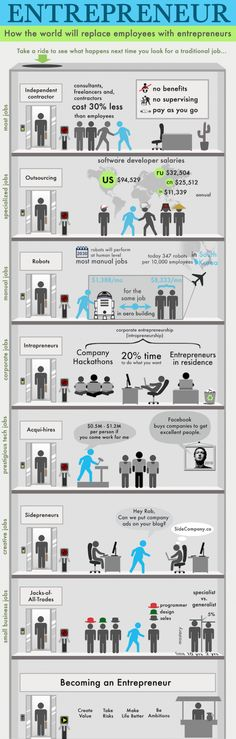 Depending on whether you like being a full-time employee or an entrepreneur, this infographic could either delight or scare the crud out of you. Let's face it, with coming healthcare costs in the US with the implementation of the healthcare act, more companies are considering reducing headcount or limiting hours of workers. The world may [...]