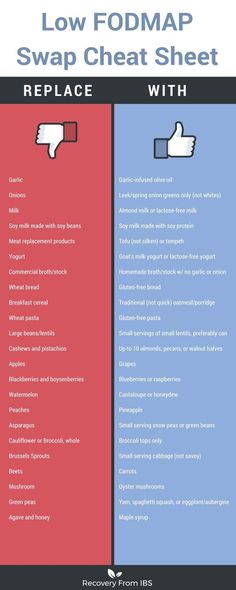 FODMAP Food Swap Cheat Sheet Here's my free cheat sheet for simple food swaps that will get your IBS on the mend stat!Here's my free cheat sheet for simple food swaps that will get your IBS on the mend stat! Ibs Fodmap, Fodmap Diet Plan, Low Fodmap Foods, Low Fodmap Food List, Fodmap Chart, Low Carb, Fodmap Recipes, Diet Recipes, Recipes For Ibs