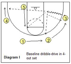Read and React offense - baseline dribble penetration - Coach's Clipboard Coaching Basketball Plays, Basketball Drills, Sports Basketball, Basketball Jersey, Kids Sports, Basketball Stuff, Basketball Information, Knee Injury, Best Player