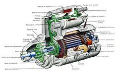 ¿Te has preguntado cómo funciona un motor eléctrico?. Descubrelo http://diarioecologia.com/%C2%BFcomo-funciona-un-motor-electrico/