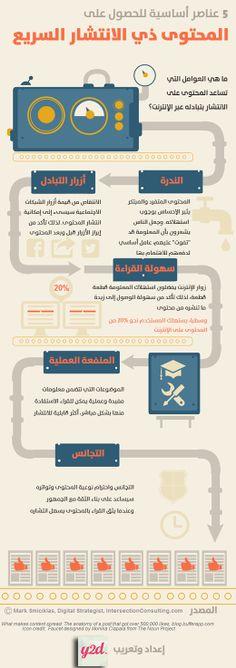 إنفوجرافيك.. 5 عناصر أساسية للحصول على #المحتوى ذي الانتشار السريع
