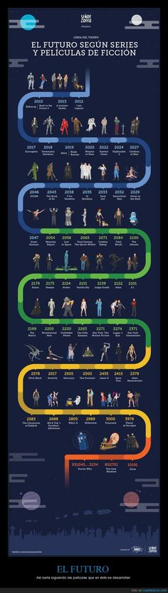 Éste es el futuro que nos espera según el cine - Así sería siguiendo las películas que en éste se desarrollan