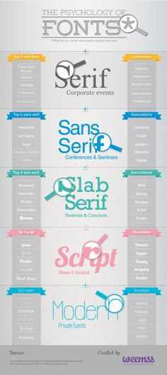 ONE: Infografía: La psicología por detrás del tipo de letra
