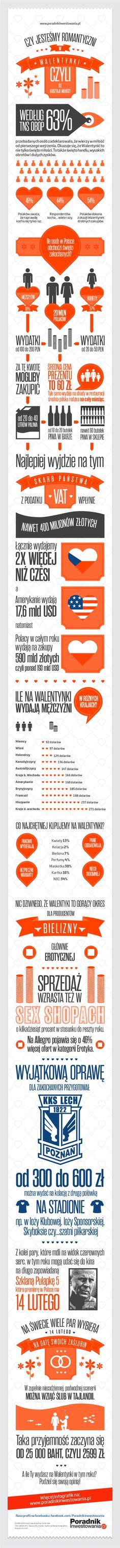 Poradnik Inwestowania infografika-walentynki
