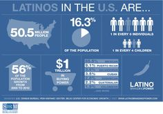 How to Recruit Hispanic Candidates #recruiting #hispanics #bilingual