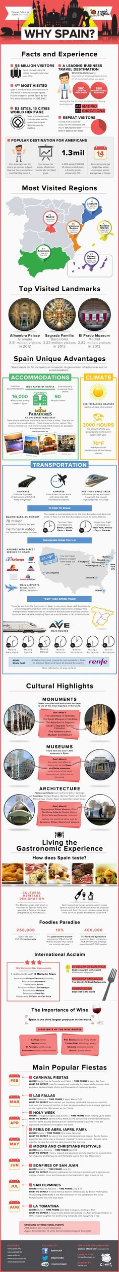 Why Spain? Infographic #Travel