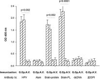 Behavioral abnormalities in young female mice following administration of aluminum adjuvants and the human papillomavirus (HPV) vaccine Gardasil