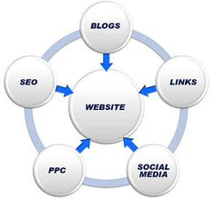 List of internet marketing techniques that are used for gathering business attention and attracting customers on the web. Aaronshara.com/ #internetmarketing