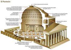 Imagen relacionada Romanesque Architecture, Roman Architecture, Classic Architecture, Historical Architecture, Ancient Architecture, Ancient Roman Houses, Ancient Rome, Dome Of The Rock, Roman History