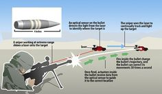 Darpa bullet graphic - an improved 50 cal sniper bullet in development that can change directions in flight - Statistically, for every enemy that a Marine sniper kills, 3 Marine lives are saved!