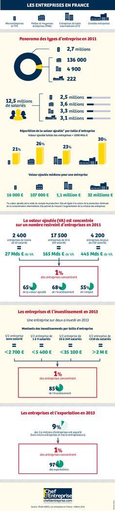 Les TPE/PME emploient 50% des salariés français et produisent 47% de la valeur ajoutée du pays. C'est ce qu'indique l'Insee dans une étude publiée en novembre 2015.