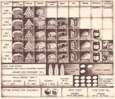 Rationing chart for 1940-1942 showing types of food and amounts allowed  Please remember that the amount actually available did not match this poster.