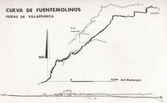 Espeleo Club de Descenso de Cañones (EC/DC): Fuentemolinos (Puras de Villafranca, Burgos)