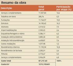 Casa térrea padrão popular   Construção Mercado