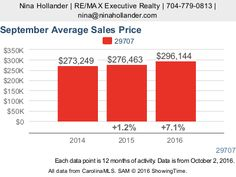 Indian Land, SC September 2016 housing market update by Nina Hollander, Charlotte Realtor. Third quarter 2016 ended on a high note for Indian Land homes.
