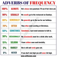 Learn 9 Important Adverbs of Frequency in English - ESL Forums Best Picture For Bildung lernen For Y English Grammar Rules, Learn English Grammar, English Vocabulary Words, English Study, English Teaching Materials, English Writing Skills, Teaching English, Singular And Plural Words, Business Communication Skills