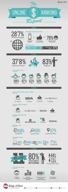 Estudio sobre la Banca online #infografia