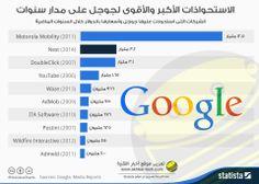 بالعربى انفوجرافيك.. الاستحواذات الأكبر والأقوى لجوجل على مدار سنوات  التفاصيل : www.akhbar-tech.com/6737/googles-largest-acquisitions