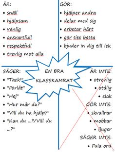 Här kommer en enkel liten affisch som ni kan ha på väggen i klassrummet för . Here comes a simple little poster that you can have on the wall in the classroom to remind each other of how we are, doi Classroom Organisation, Classroom Management, Kids Education, Special Education, Learn Swedish, Swedish Language, Kids Schedule, School Classroom, Primary School